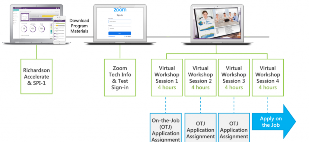 Plan virtuelle Vertriebsschulung